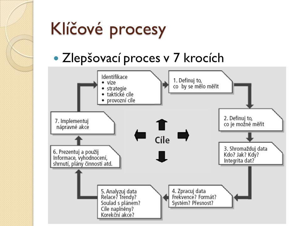 Klíčové procesy Zlepšovací proces v 7 krocích