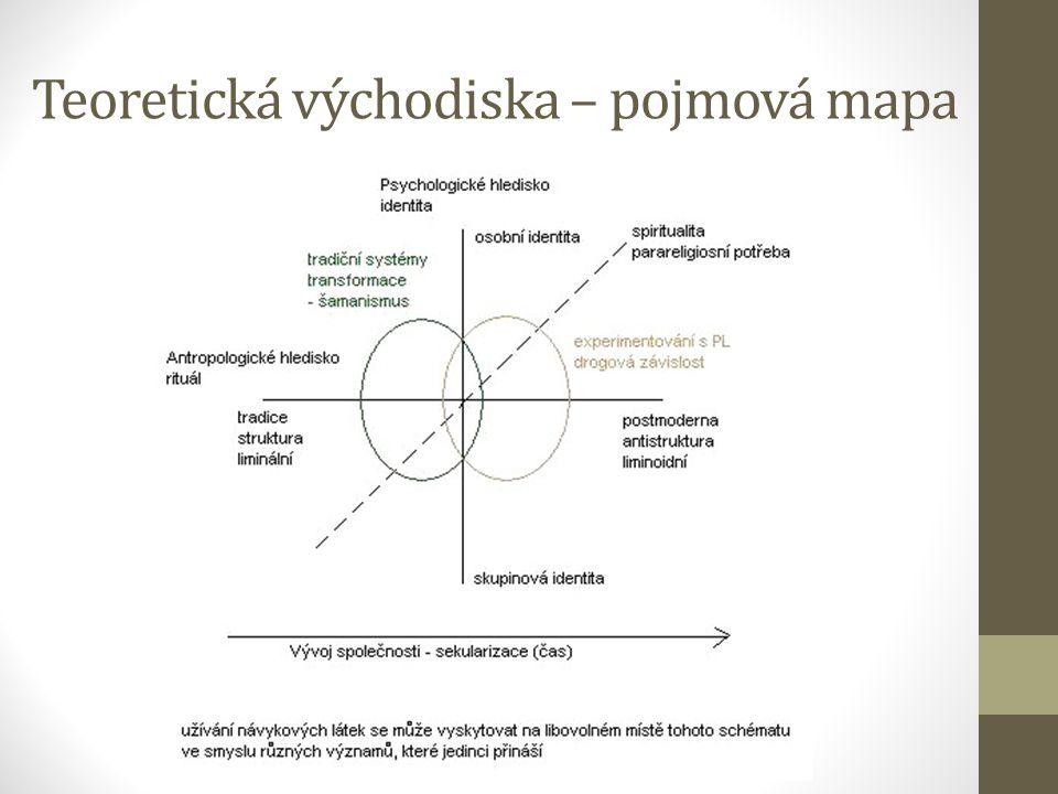 Teoretická východiska – pojmová mapa