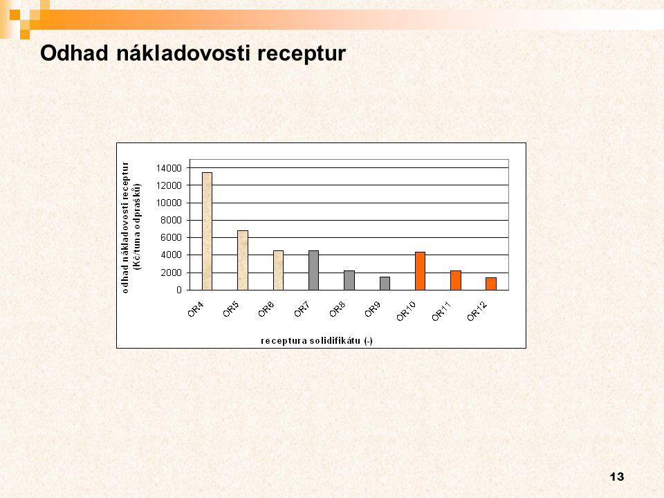 Odhad nákladovosti receptur