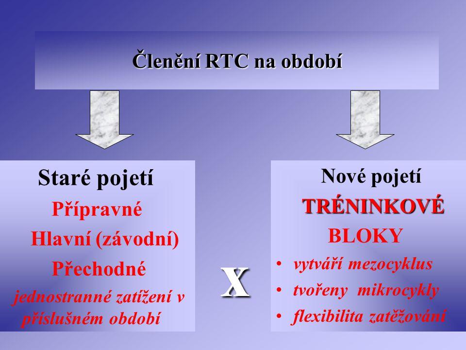 x Členění RTC na období TRÉNINKOVÉ Přípravné BLOKY Hlavní (závodní)