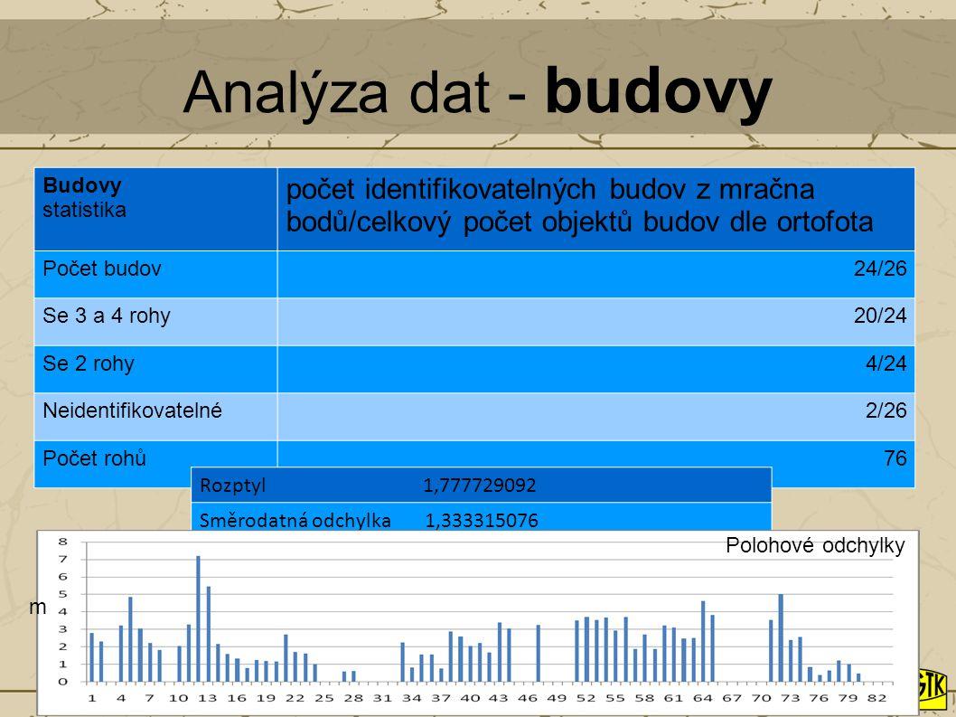 Analýza dat - budovy Budovy. statistika. počet identifikovatelných budov z mračna bodů/celkový počet objektů budov dle ortofota.