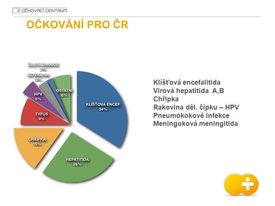 OČKOVÁNÍ PRO ČR Klíšťová encefalitida Virová hepatitida A,B Chřipka