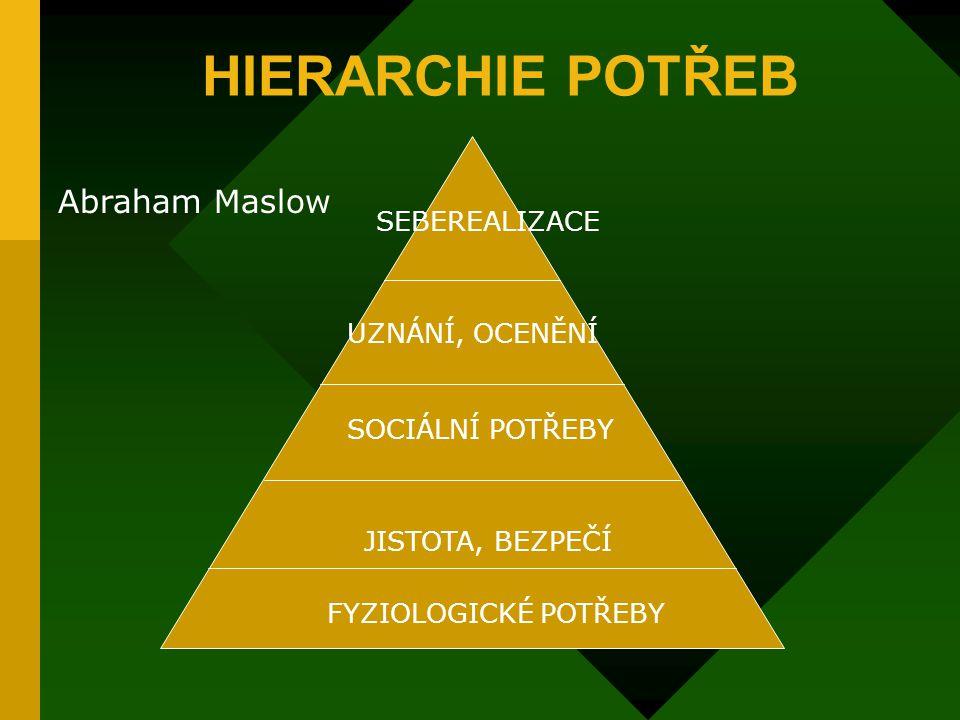 HIERARCHIE POTŘEB Abraham Maslow SEBEREALIZACE UZNÁNÍ, OCENĚNÍ