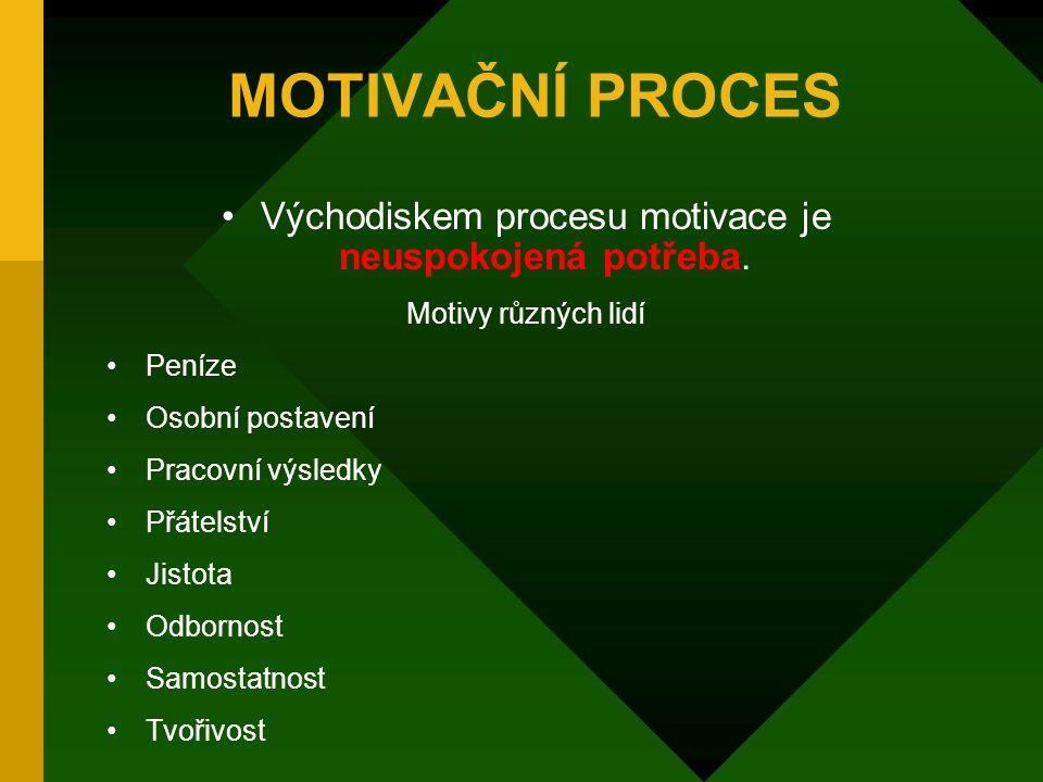 Východiskem procesu motivace je neuspokojená potřeba.