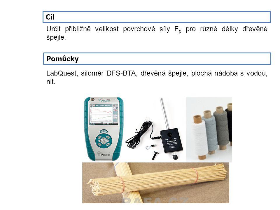 Cíl Určit přibližně velikost povrchové síly Fp pro různé délky dřevěné špejle. Pomůcky.