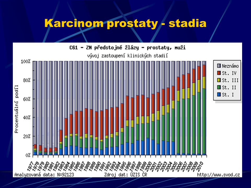 Karcinom prostaty - stadia