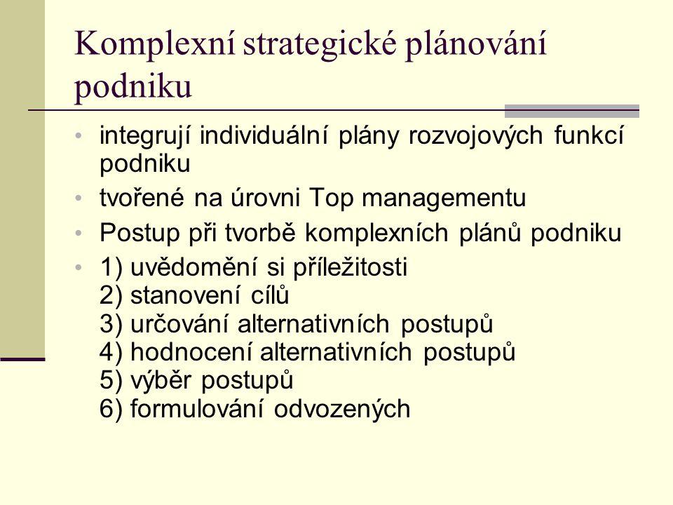 Komplexní strategické plánování podniku