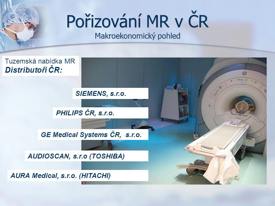 Pořizování MR v ČR Makroekonomický pohled