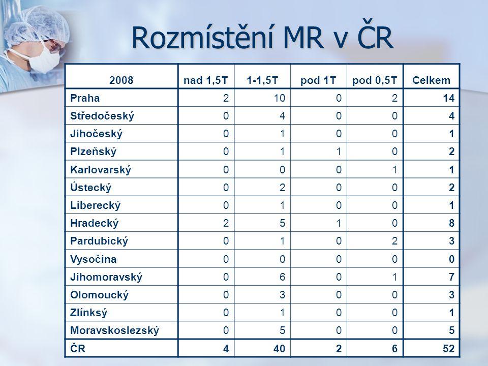 Rozmístění MR v ČR 2008 nad 1,5T 1-1,5T pod 1T pod 0,5T Celkem Praha 2