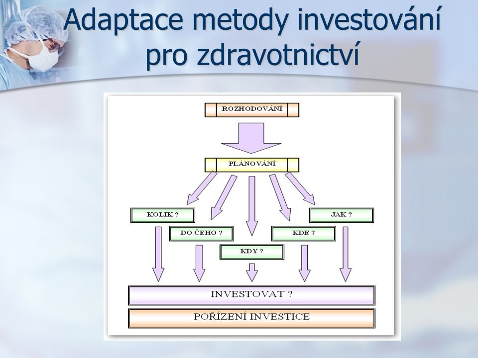 Adaptace metody investování pro zdravotnictví