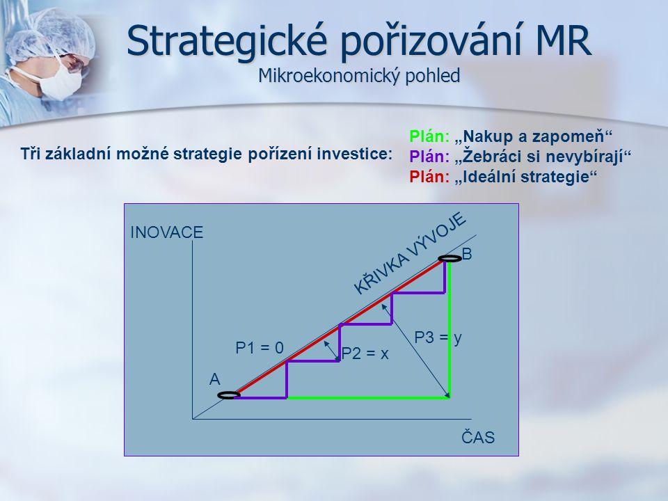Strategické pořizování MR Mikroekonomický pohled