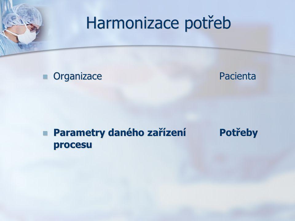 Harmonizace potřeb Organizace Pacienta