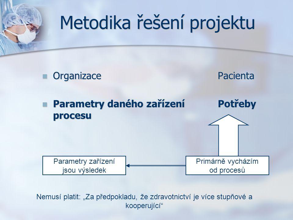 Metodika řešení projektu
