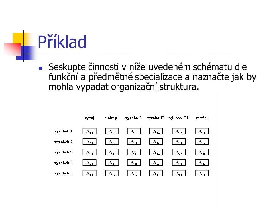 Příklad Seskupte činnosti v níže uvedeném schématu dle funkční a předmětné specializace a naznačte jak by mohla vypadat organizační struktura.