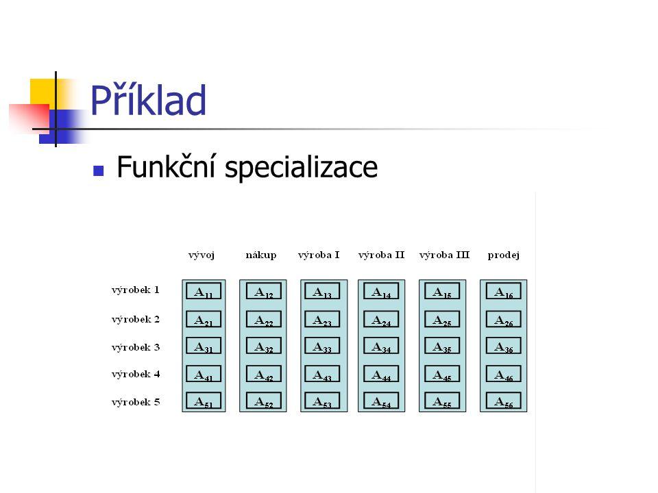 Příklad Funkční specializace Nauka o podniku I
