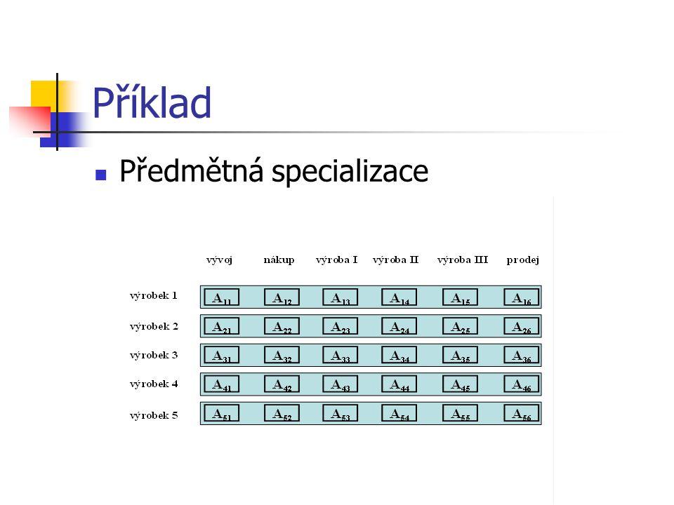 Příklad Předmětná specializace Nauka o podniku I