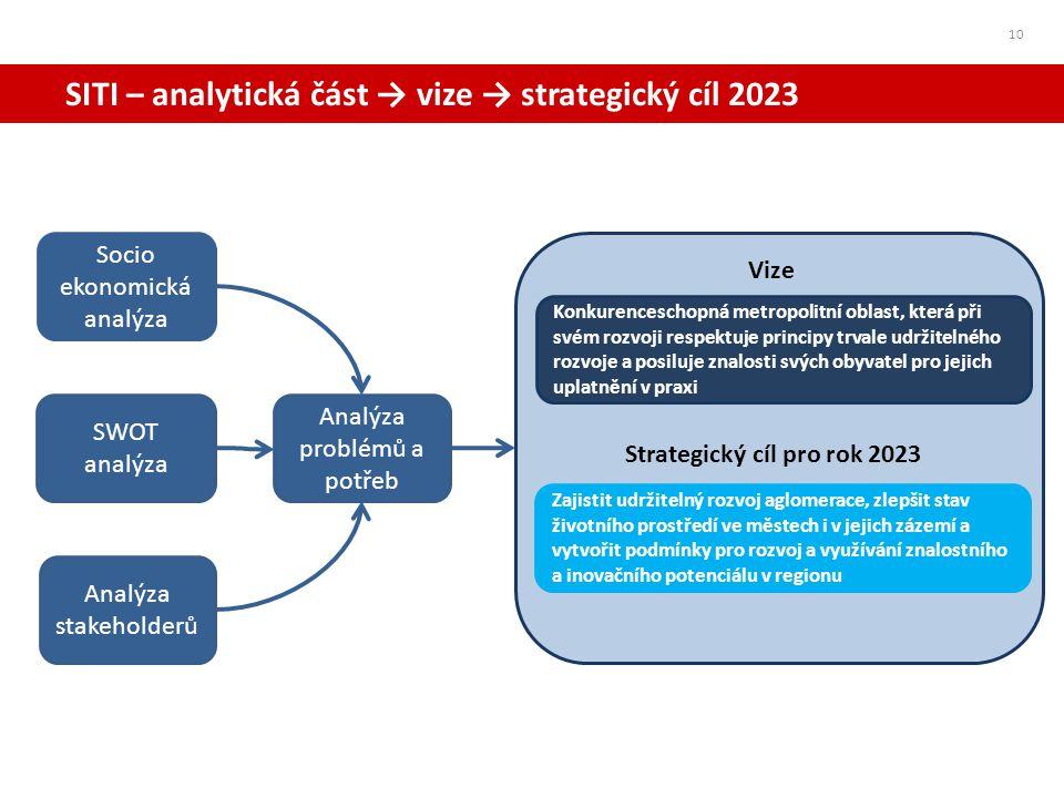 Strategický cíl pro rok 2023