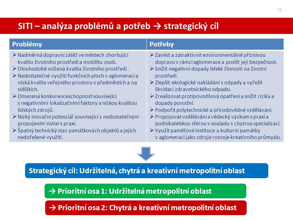 SITI – analýza problémů a potřeb → strategický cíl