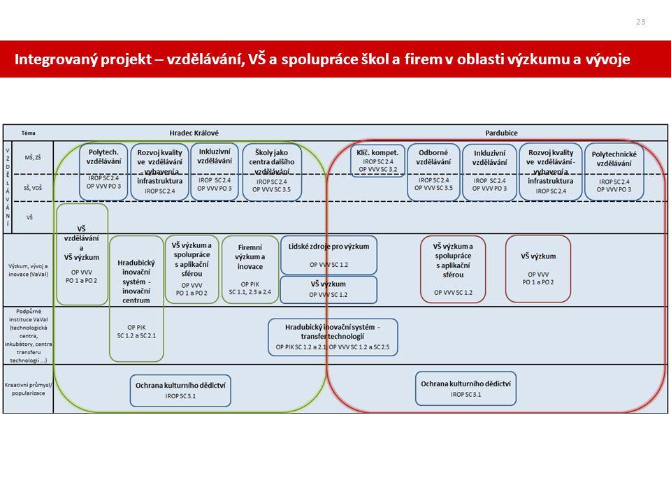 Integrovaný projekt – vzdělávání, VŠ a spolupráce škol a firem v oblasti výzkumu a vývoje
