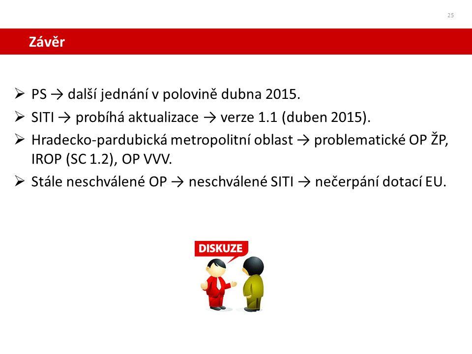 Závěr PS → další jednání v polovině dubna 2015. SITI → probíhá aktualizace → verze 1.1 (duben 2015).