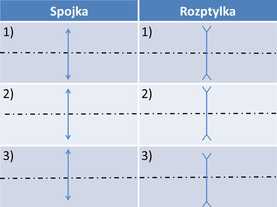 Spojka Rozptylka 1) 2) 3)