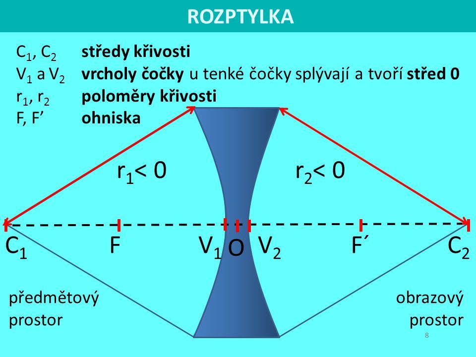 r1< 0 r2< 0 C1 F V1 V2 F´ C2 O ROZPTYLKA C1, C2 středy křivosti