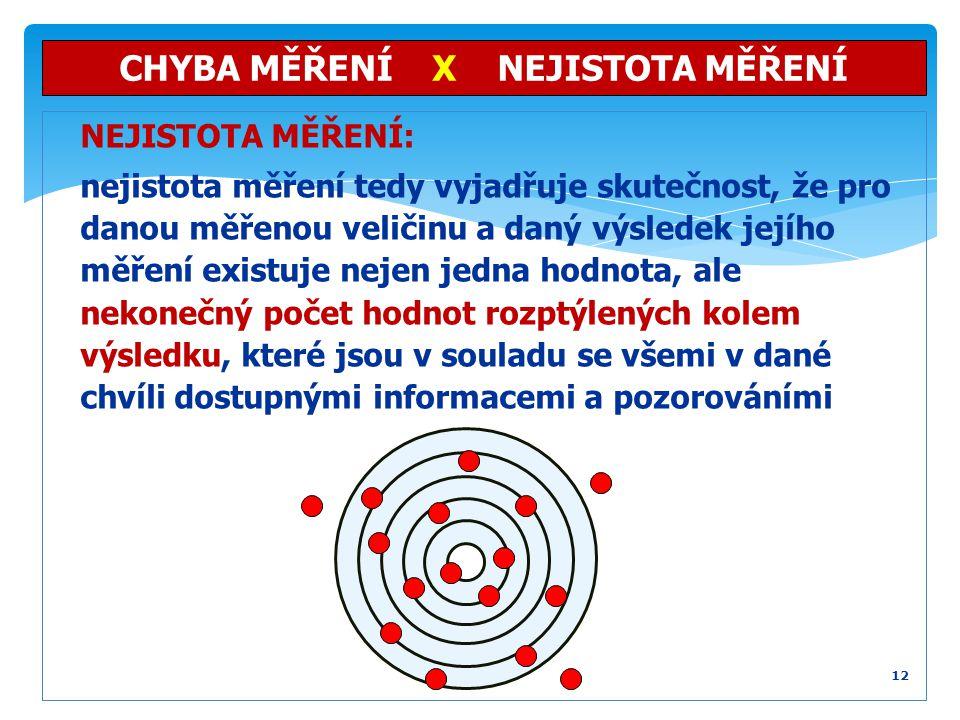 CHYBA MĚŘENÍ X NEJISTOTA MĚŘENÍ