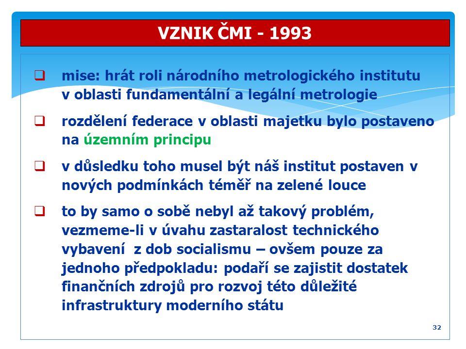 VZNIK ČMI - 1993 mise: hrát roli národního metrologického institutu v oblasti fundamentální a legální metrologie.