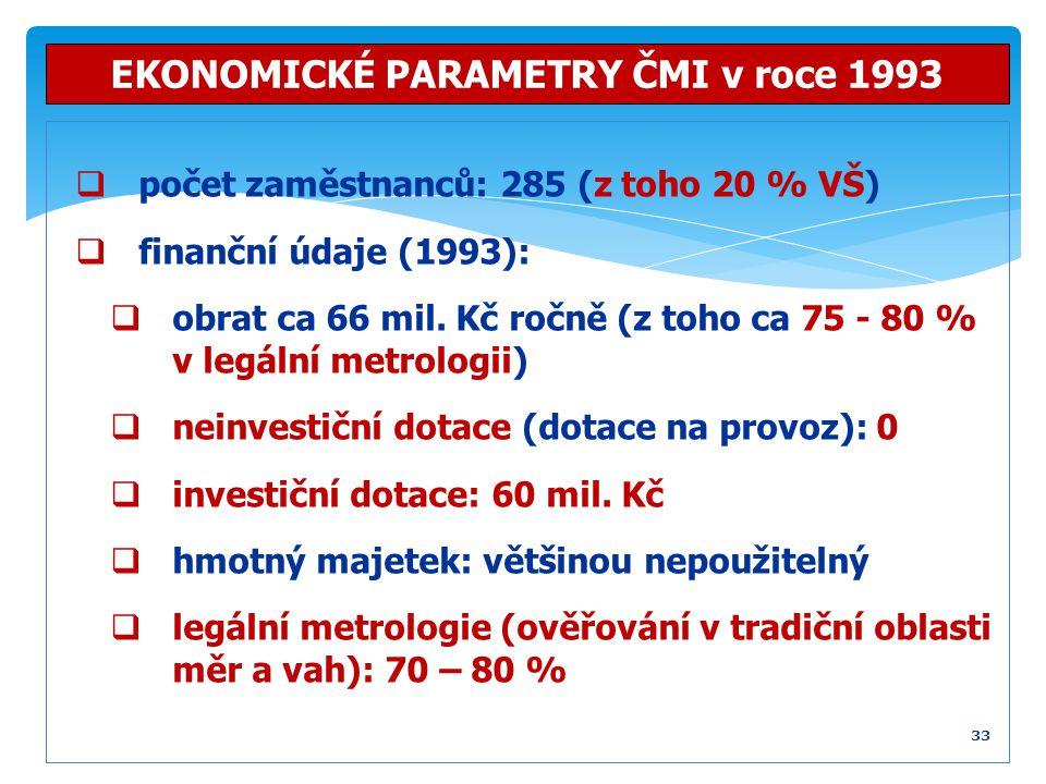 EKONOMICKÉ PARAMETRY ČMI v roce 1993