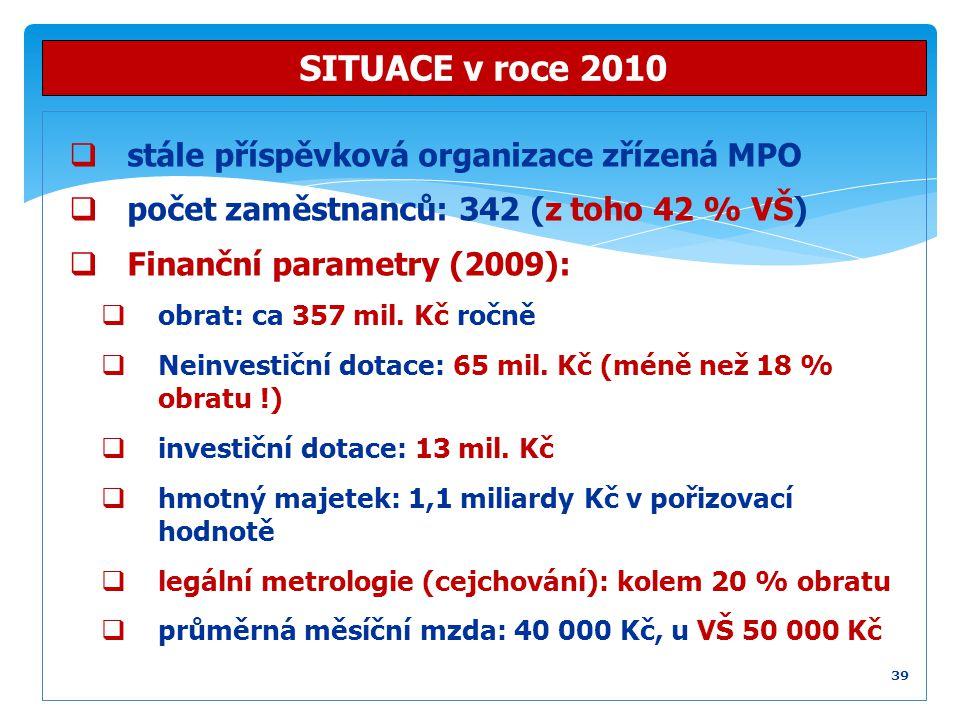 SITUACE v roce 2010 stále příspěvková organizace zřízená MPO