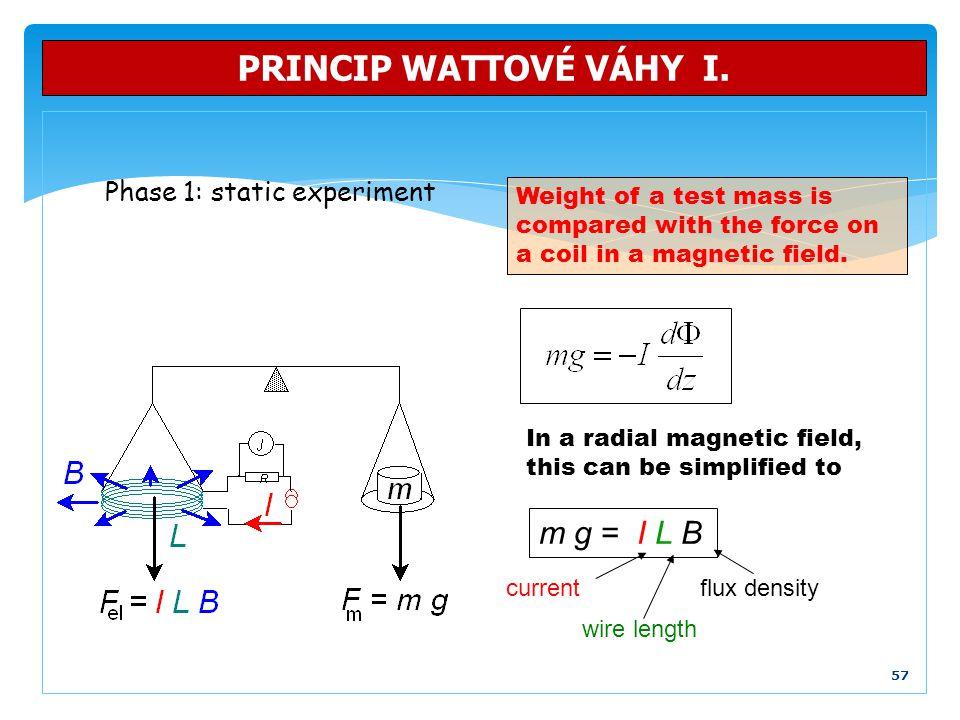 PRINCIP WATTOVÉ VÁHY I. m g = I L B Phase 1: static experiment