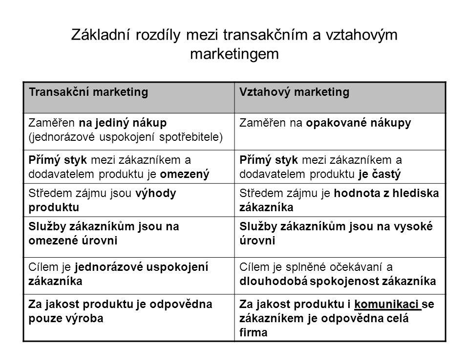 Základní rozdíly mezi transakčním a vztahovým marketingem