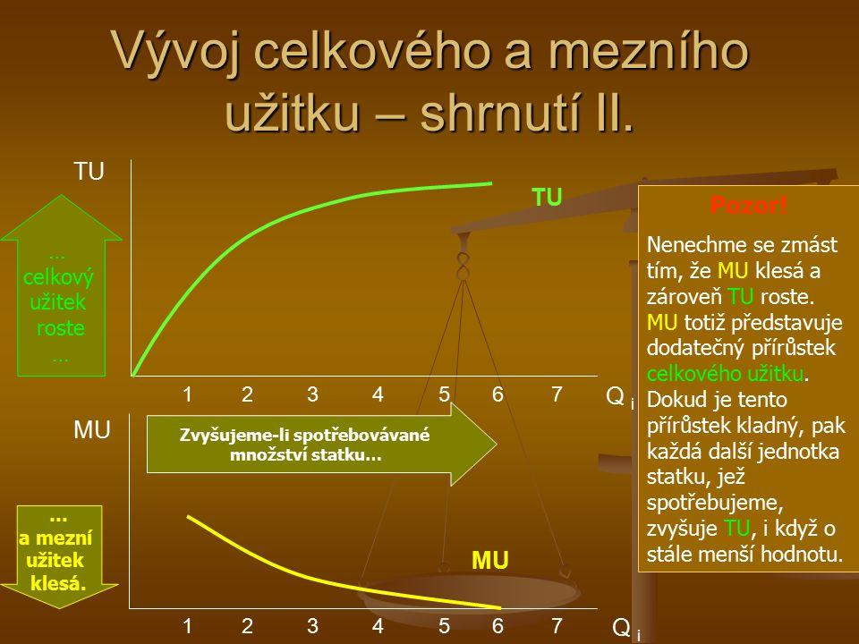 Vývoj celkového a mezního užitku – shrnutí II.