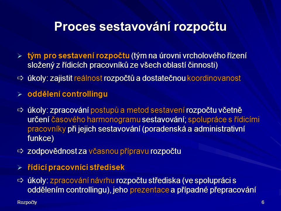 Proces sestavování rozpočtu