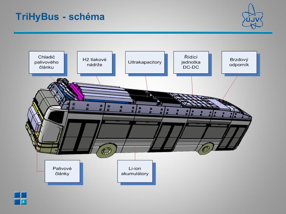 TriHyBus - schéma