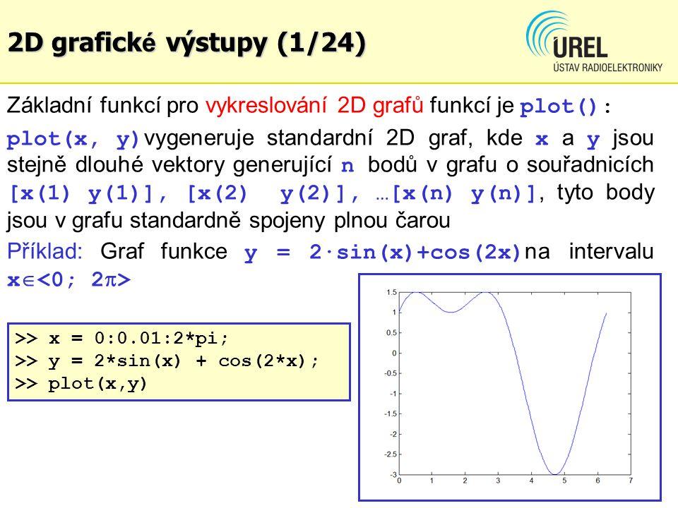 2D grafické výstupy (1/24) Základní funkcí pro vykreslování 2D grafů funkcí je plot():