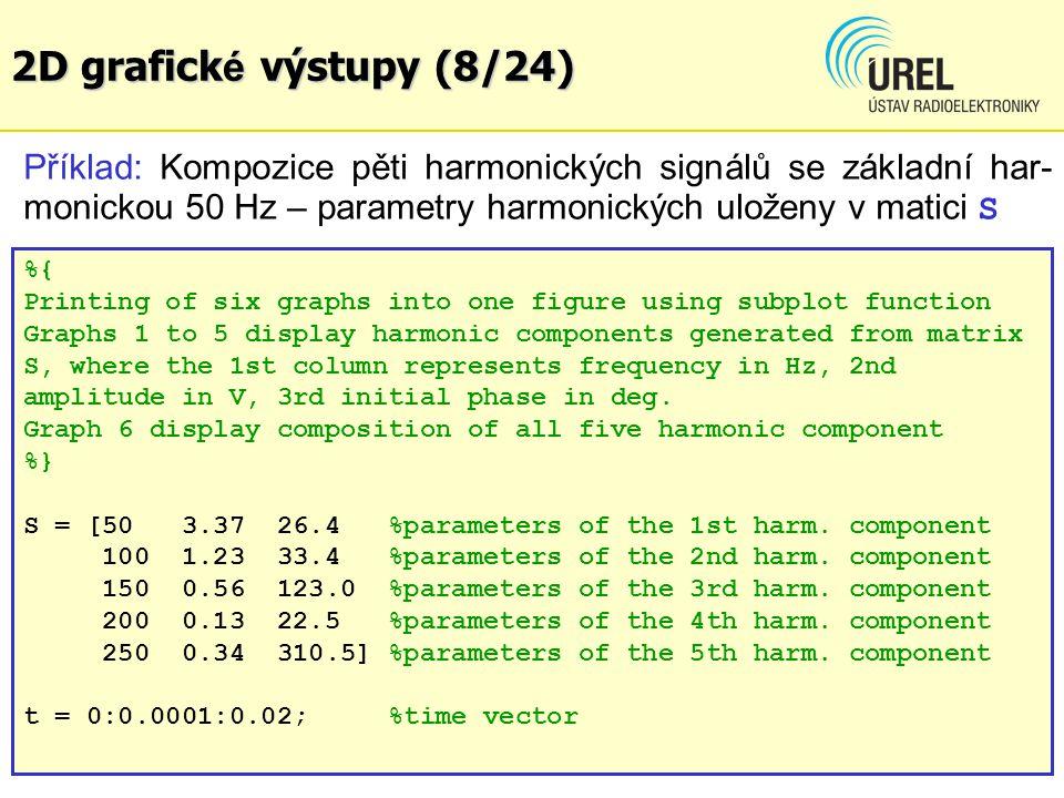2D grafické výstupy (8/24) Příklad: Kompozice pěti harmonických signálů se základní har-monickou 50 Hz – parametry harmonických uloženy v matici S.