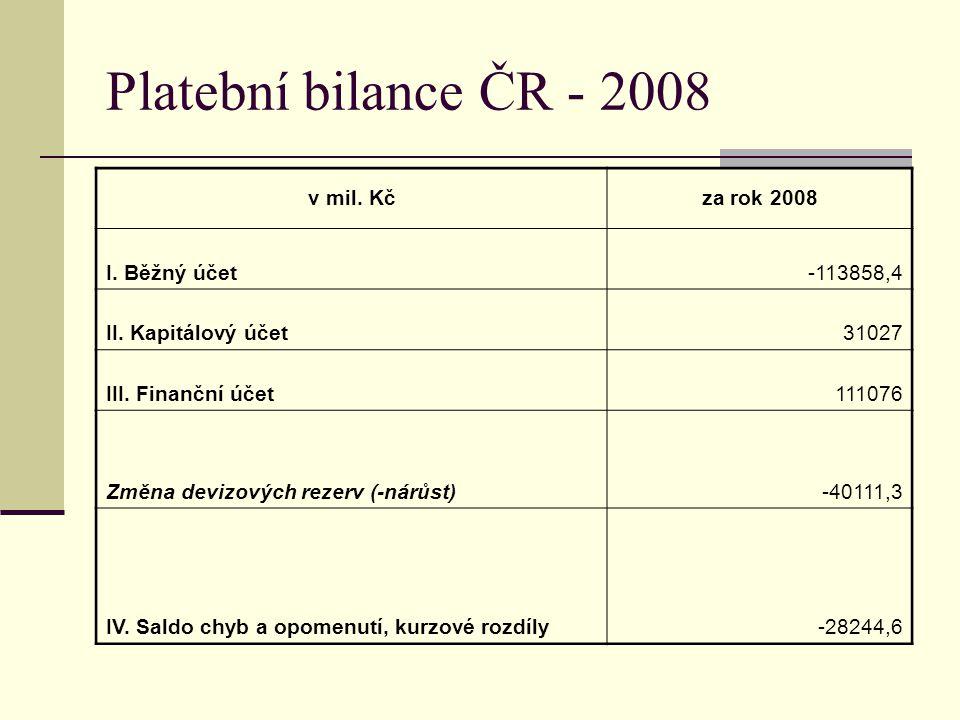 Platební bilance ČR - 2008 v mil. Kč za rok 2008 I. Běžný účet