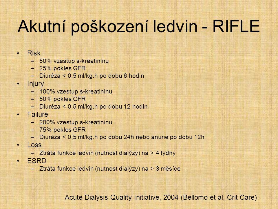 Akutní poškození ledvin - RIFLE