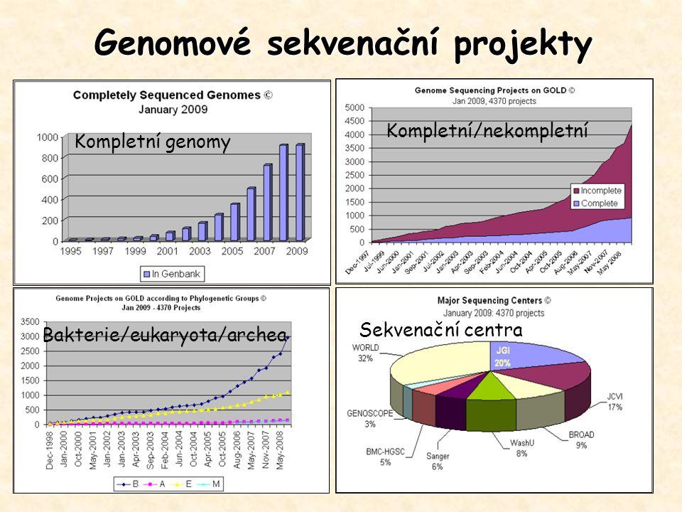 Genomové sekvenační projekty