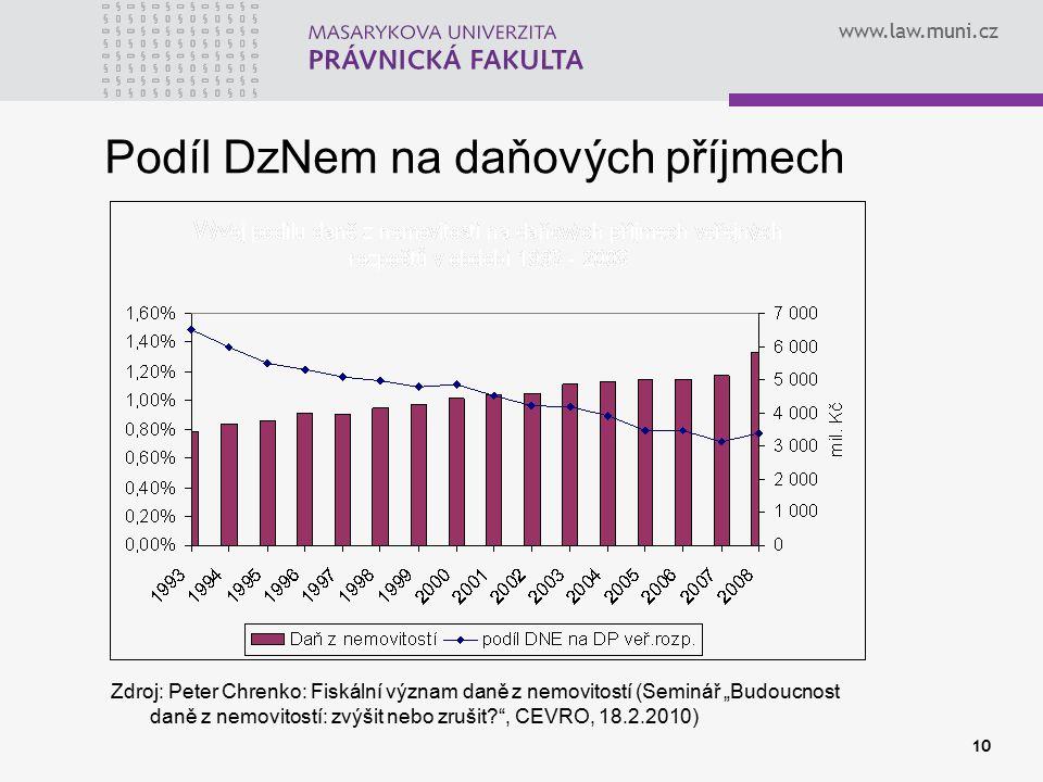 Podíl DzNem na daňových příjmech