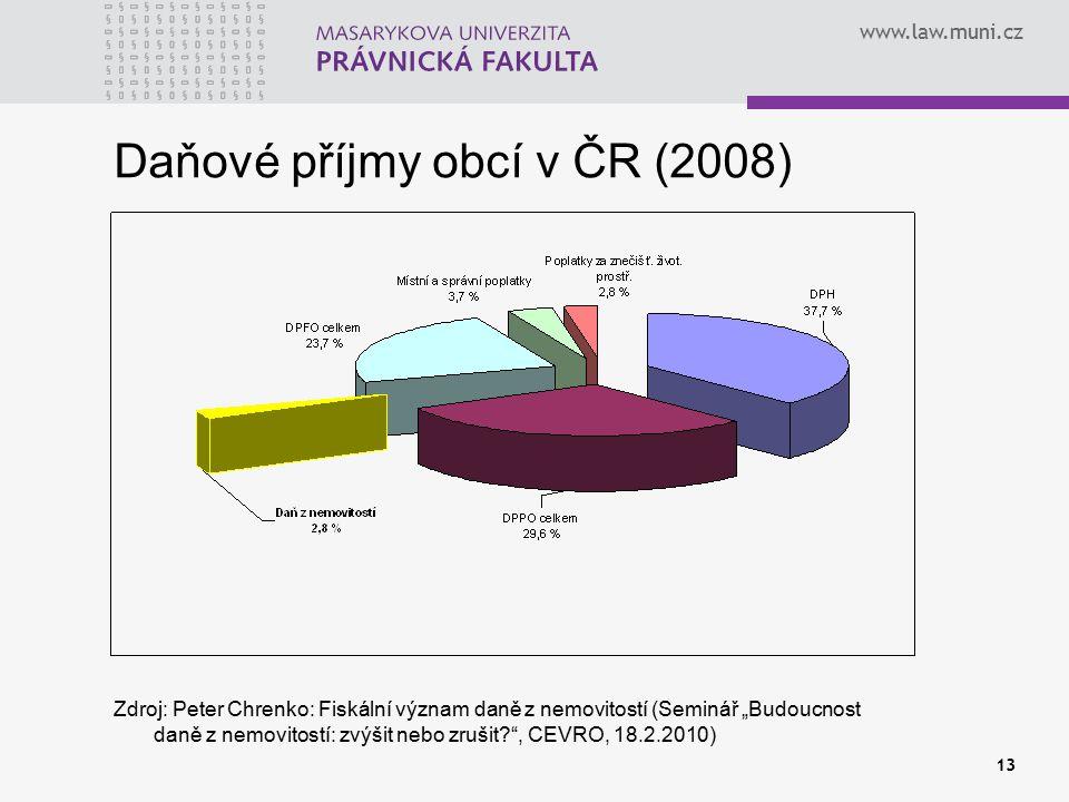 Daňové příjmy obcí v ČR (2008)