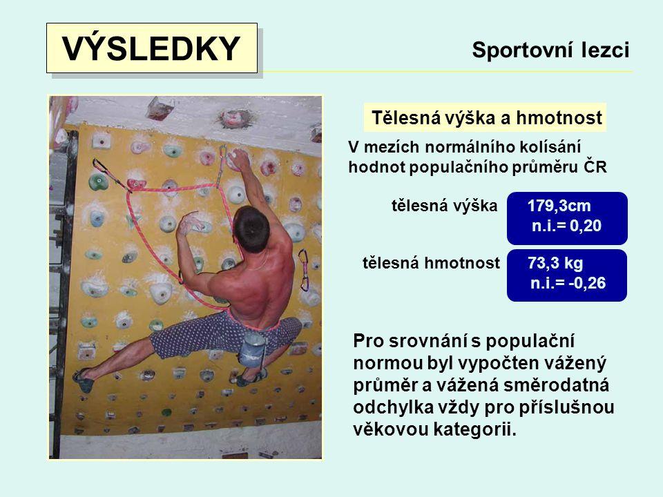 VÝSLEDKY Sportovní lezci Tělesná výška a hmotnost
