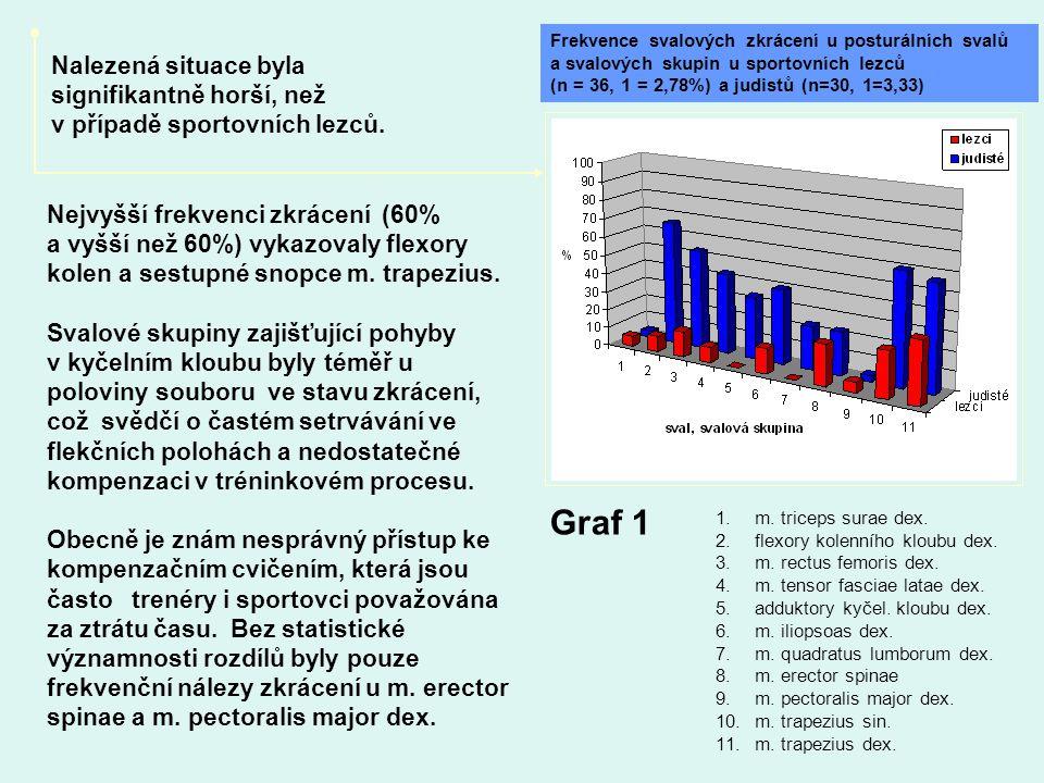 Graf 1 Frekvence svalových zkrácení u posturálních svalů. a svalových skupin u sportovních lezců. (n = 36, 1 = 2,78%) a judistů (n=30, 1=3,33)