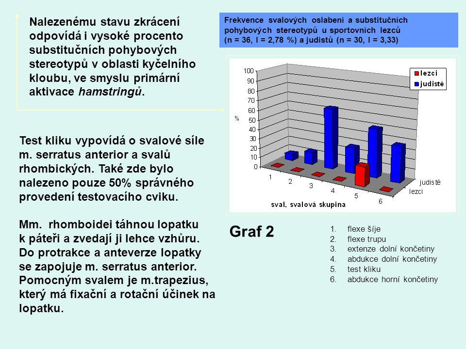 Graf 2 Frekvence svalových oslabení a substitučních pohybových stereotypů u sportovních lezců. (n = 36, l = 2,78 %) a judistů (n = 30, l = 3,33)