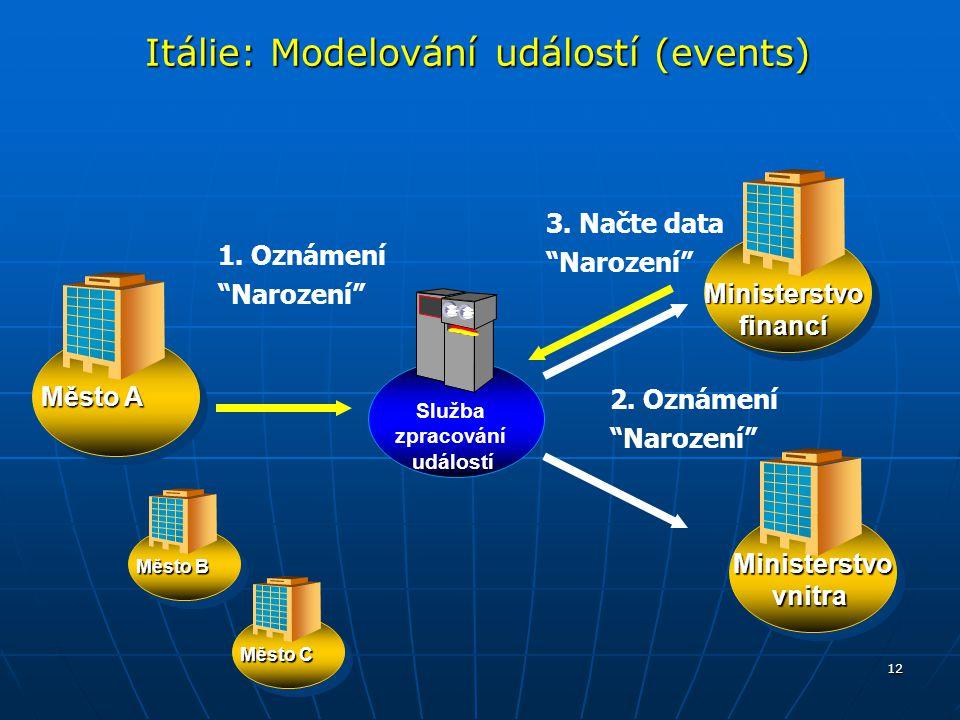 Itálie: Modelování událostí (events)