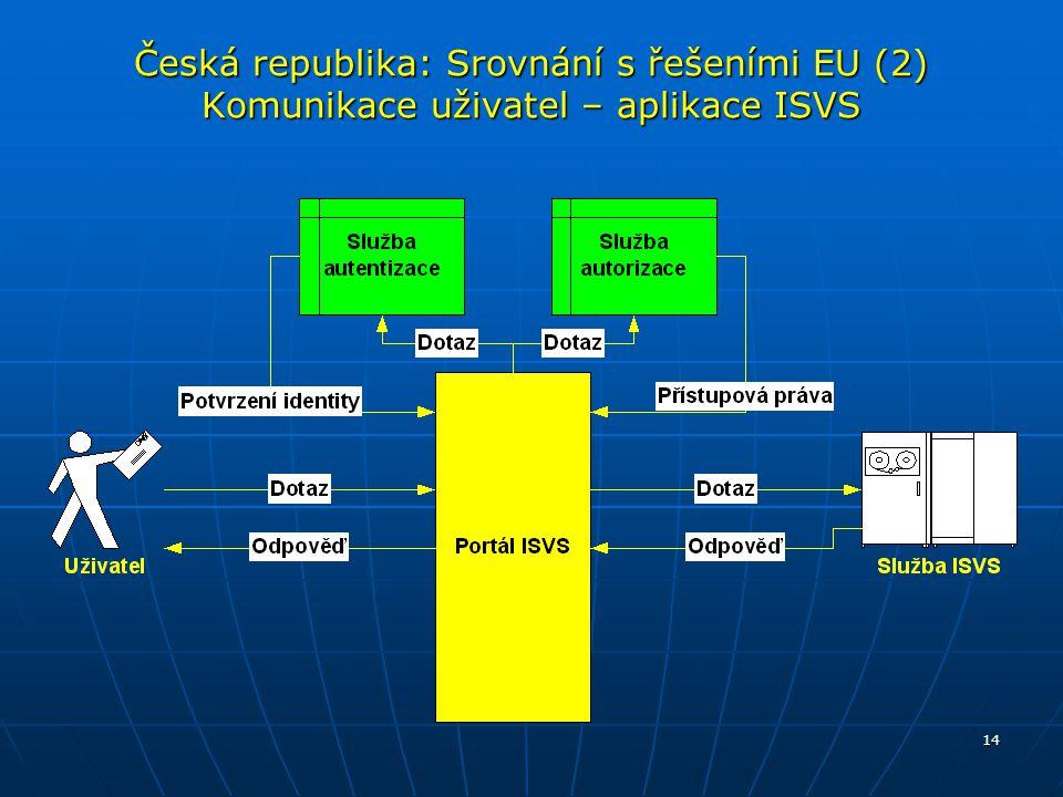 Česká republika: Srovnání s řešeními EU (2) Komunikace uživatel – aplikace ISVS