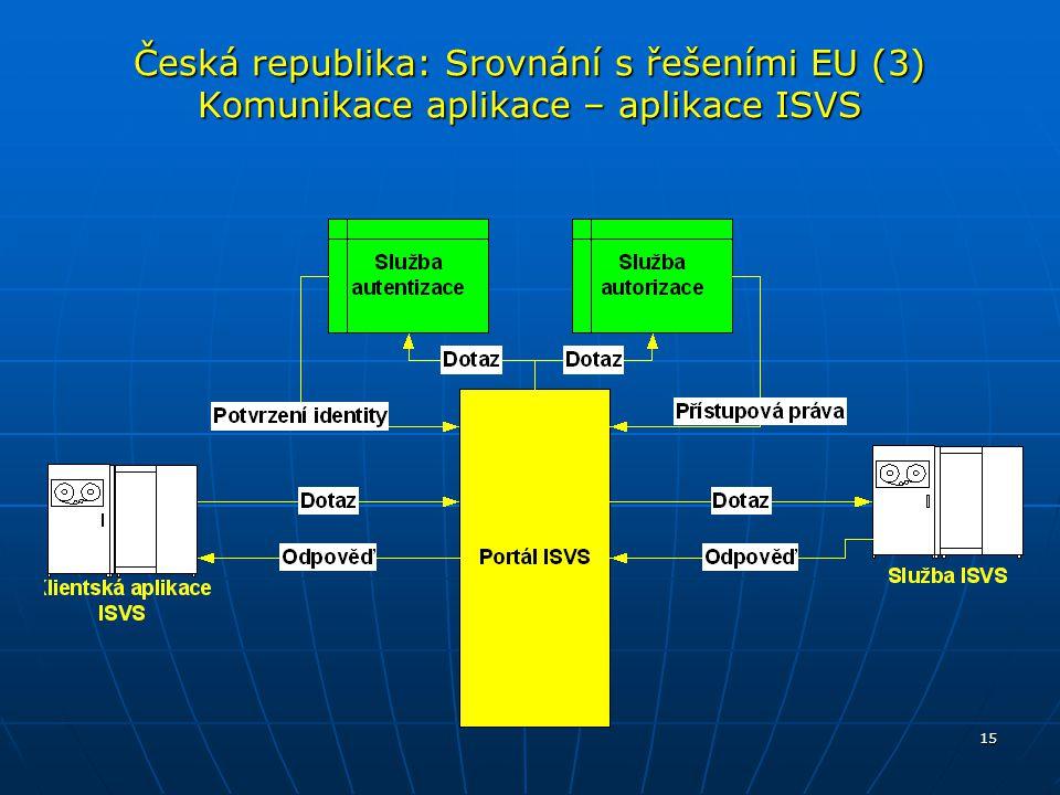 Česká republika: Srovnání s řešeními EU (3) Komunikace aplikace – aplikace ISVS