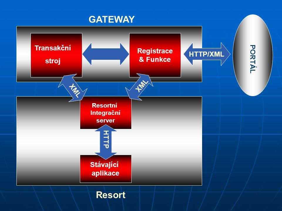 GATEWAY Resort Registrace Transakční & Funkce stroj HTTP/XML PORTÁL