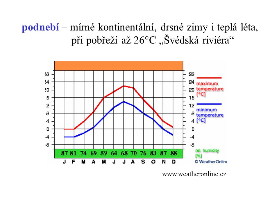 podnebí – mírné kontinentální, drsné zimy i teplá léta,